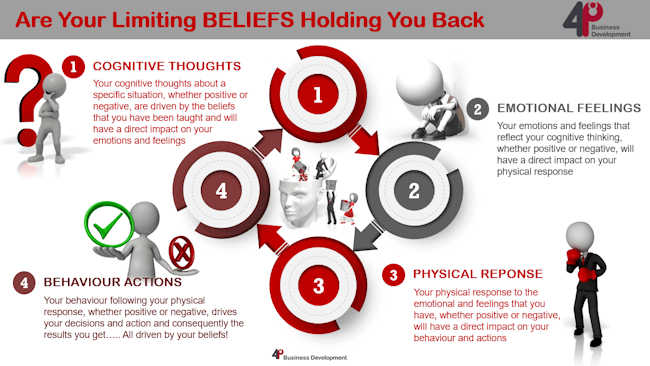 Are Your Limiting Beliefs Holding You Back?