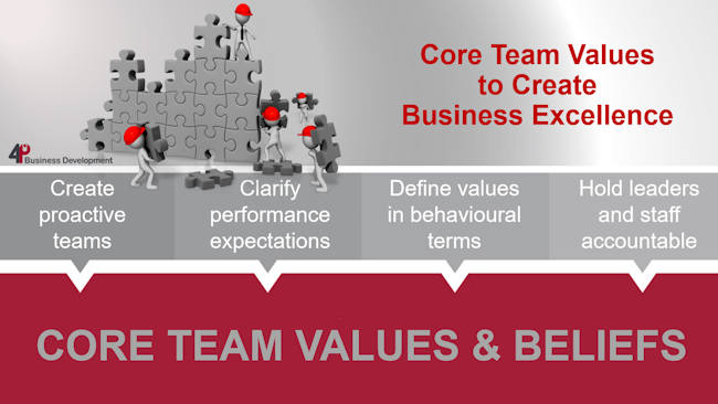 Core Team Values To Create Business Excellence