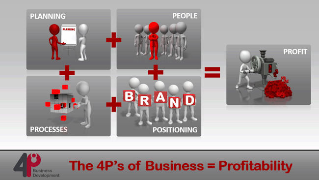 Do You Know What The 4P's Of Business Are?