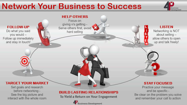 Network Your Business To Success