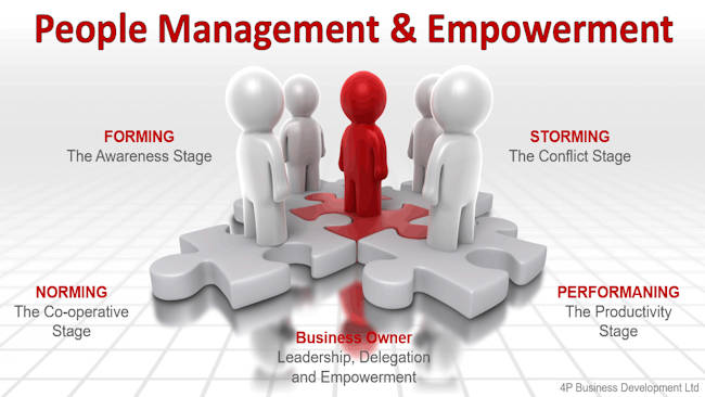 People Management And Empowerment