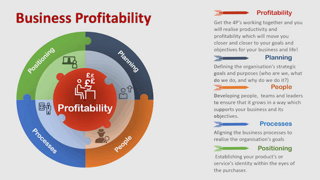 Profitability: How Profitable Is Your Business?