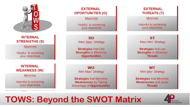 TOWS: Beyond The SWOT Matrix